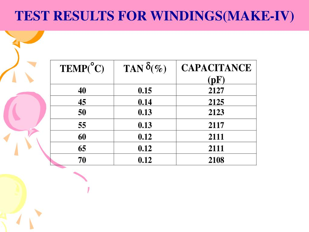 TEST RESULTS FOR WINDINGS(MAKE-IV)