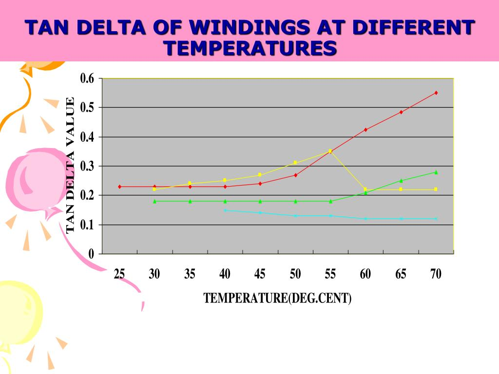 TAN DELTA OF WINDINGS AT DIFFERENT TEMPERATURES