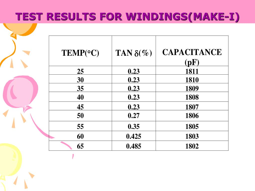 TEST RESULTS FOR WINDINGS(MAKE-I)