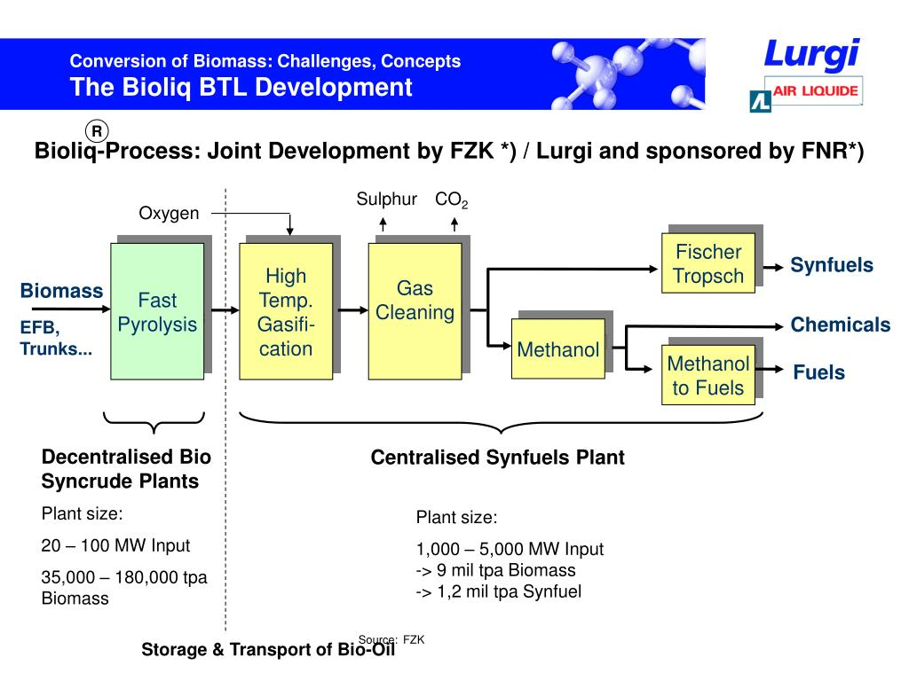 Bioliq-Process: Joint Development by FZK *) / Lurgi and sponsored by FNR*)