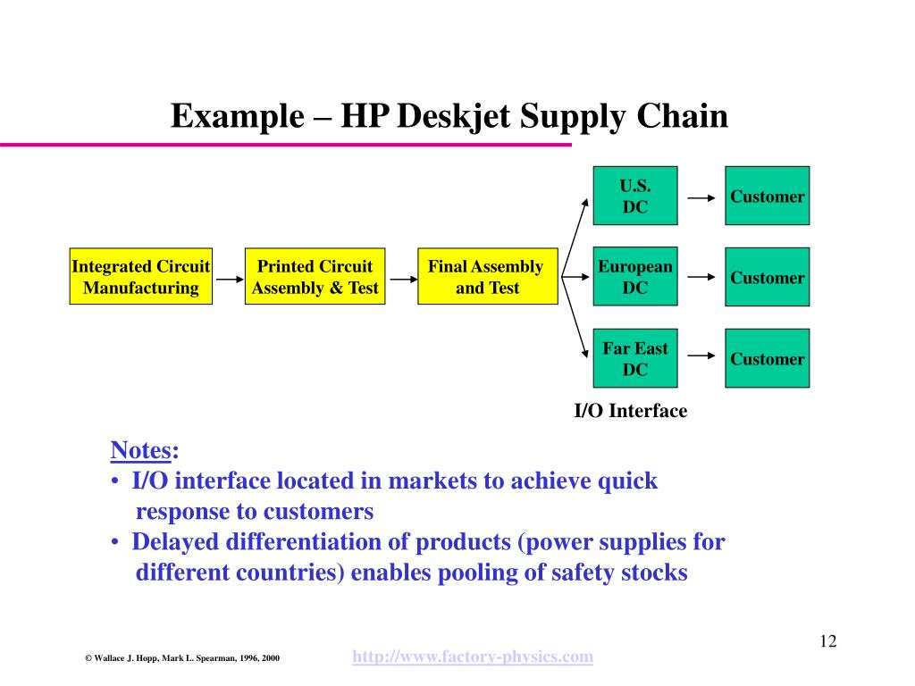 hp deskjet printer supply chain case study
