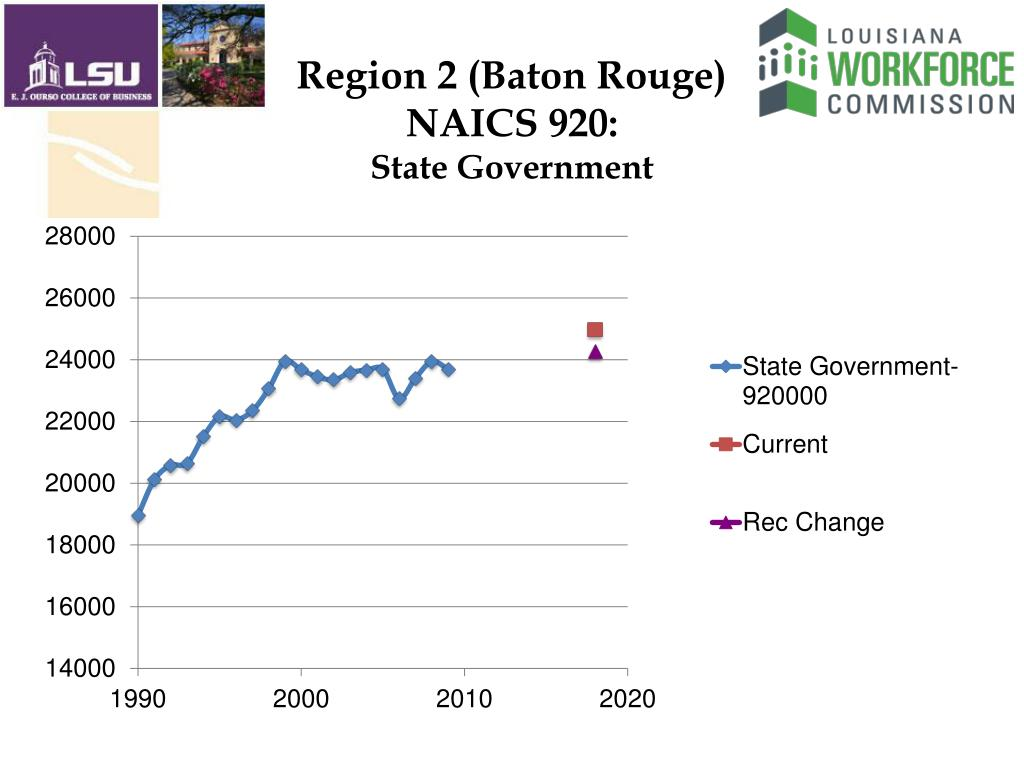 Region 2 (Baton Rouge)