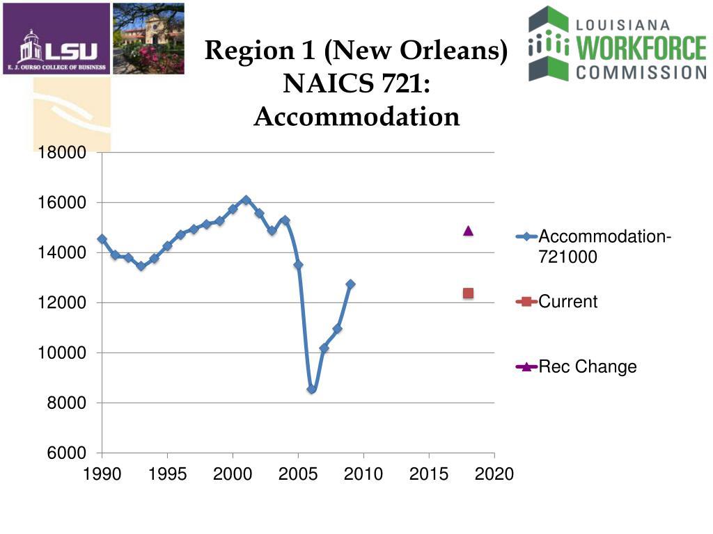 Region 1 (New Orleans)