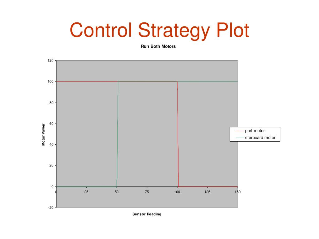 Control Strategy Plot