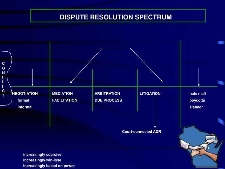DISPUTE RESOLUTION SPECTRUM