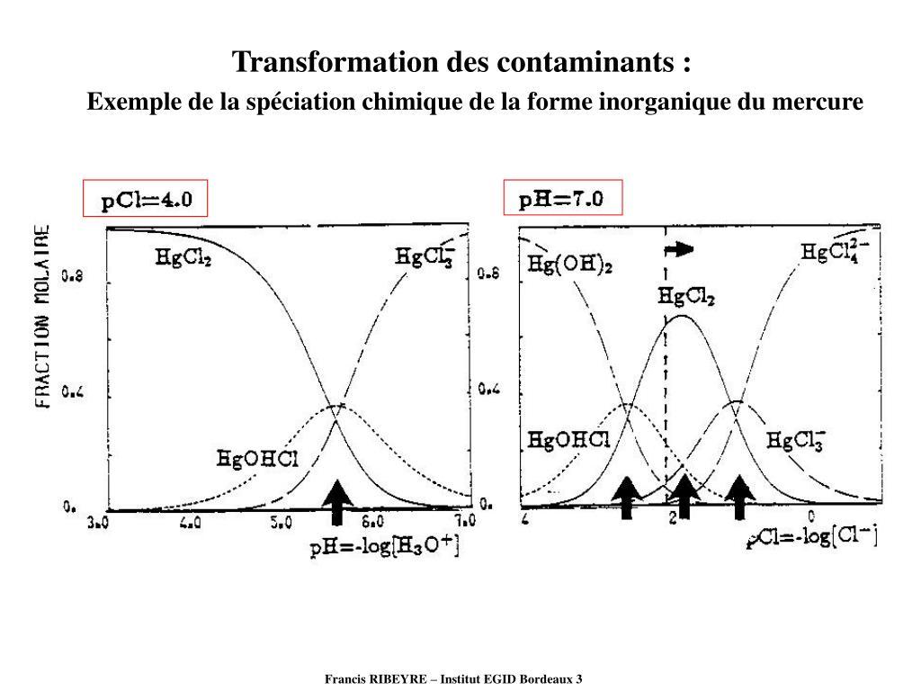 Transformation des contaminants :
