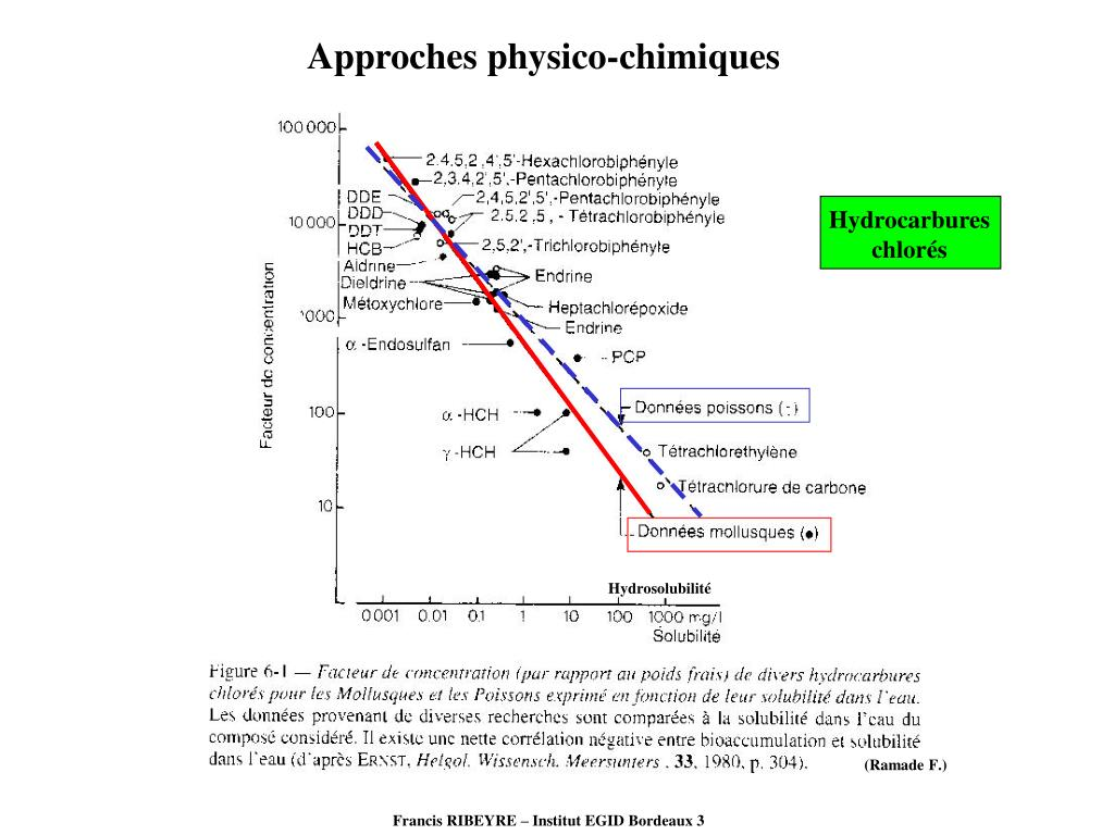 Approches physico-chimiques