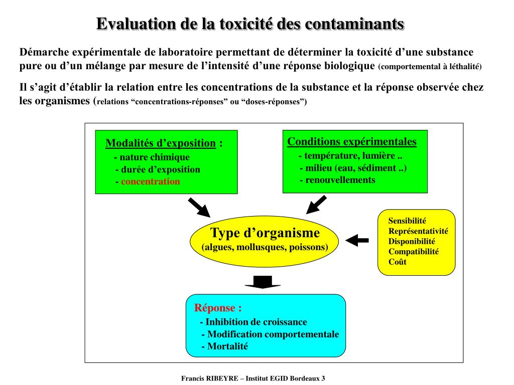 Evaluation de la toxicité des contaminants