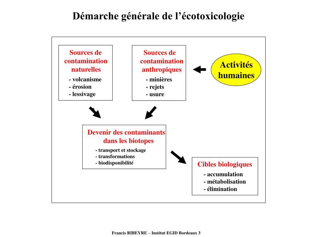 Démarche générale de l'écotoxicologie
