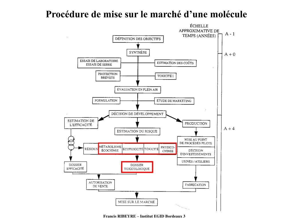 Procédure de mise sur le marché d'une molécule