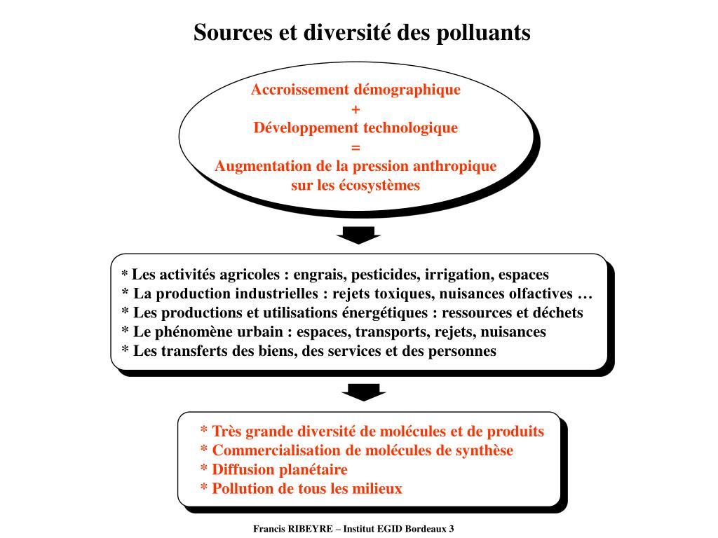 Sources et diversité des polluants