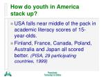 how do youth in america stack up