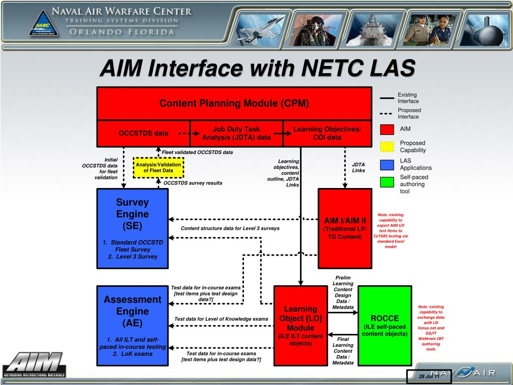 AIM Interface with NETC LAS