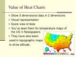 value of heat charts