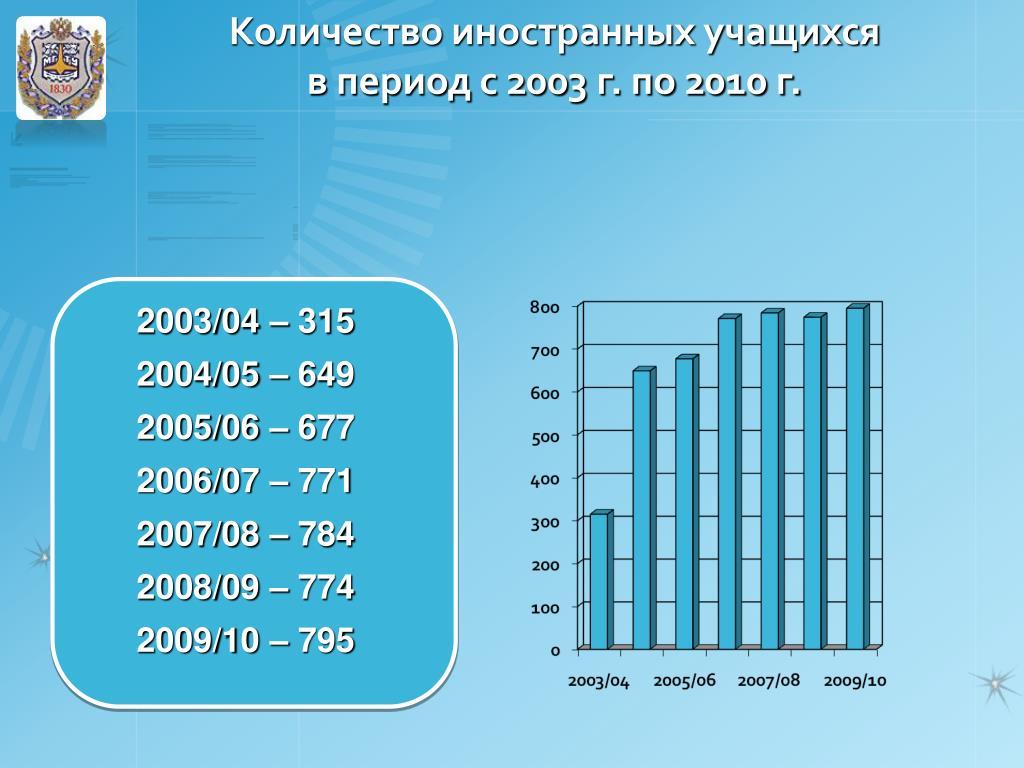 Количество иностранных учащихся