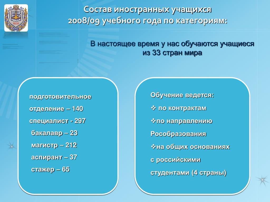 Состав иностранных учащихся