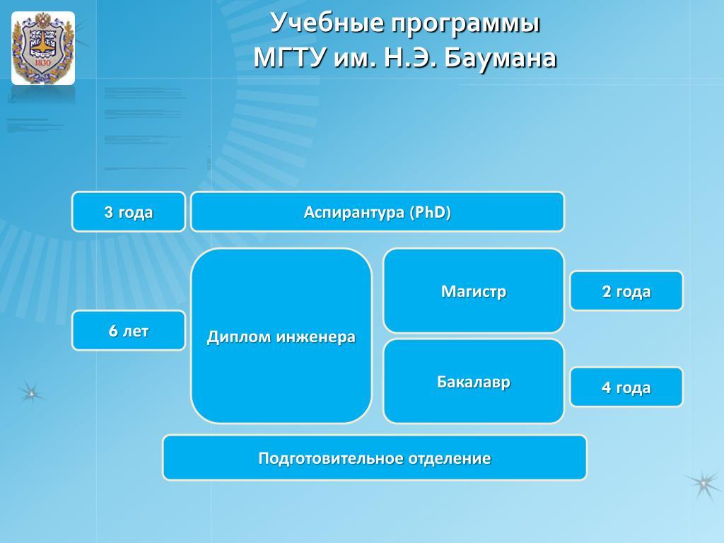 Учебные программы