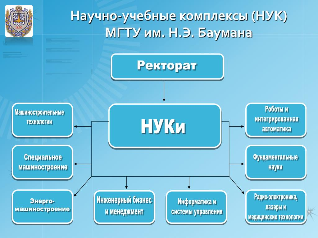 Научно-учебные комплексы (НУК) МГТУ им. Н.Э. Баумана
