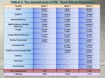table 2 the determinants of fdi fixed effects regression