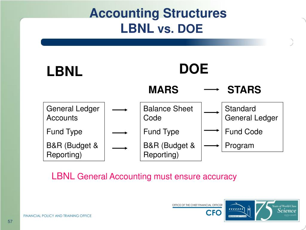 Accounting Structures