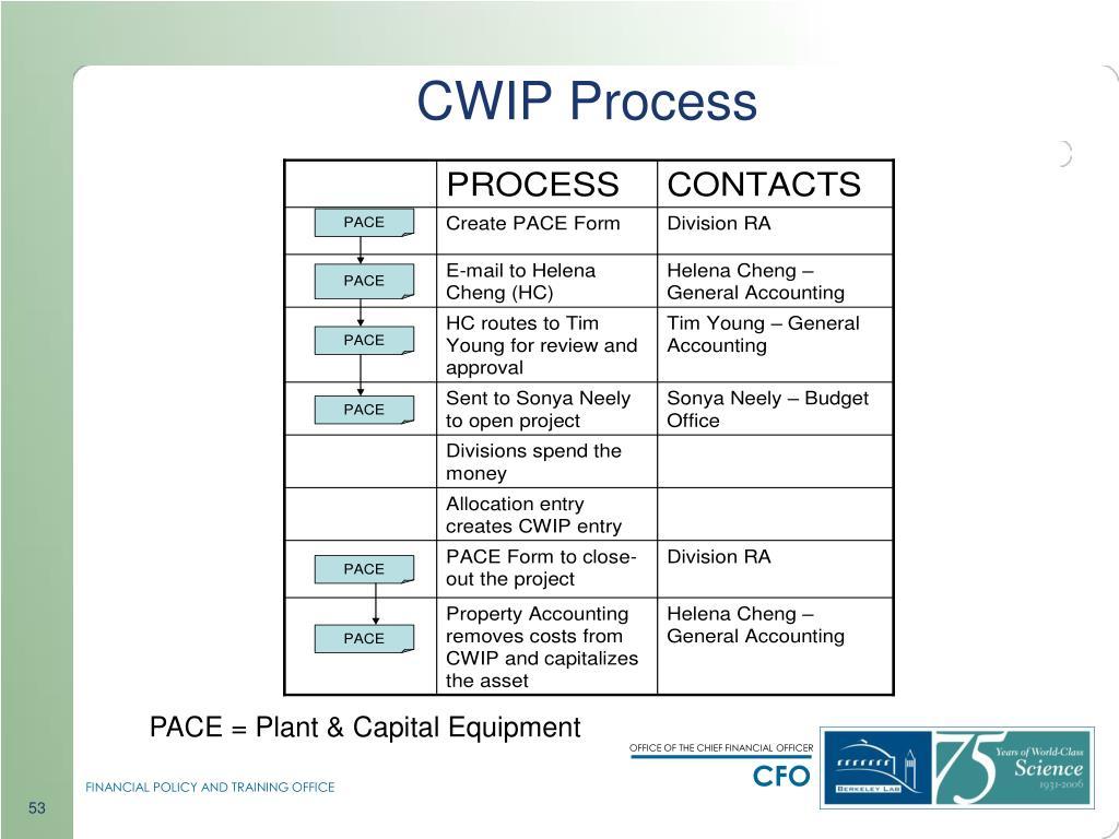 CWIP Process