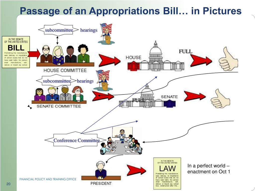 Passage of an Appropriations Bill… in Pictures