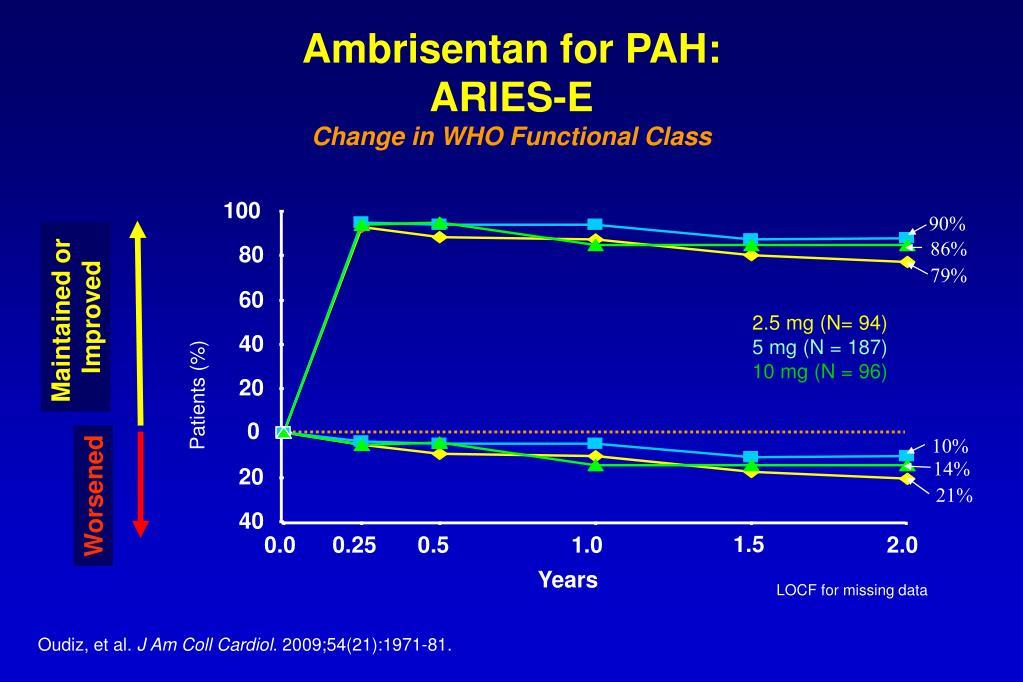 Ambrisentan for PAH: