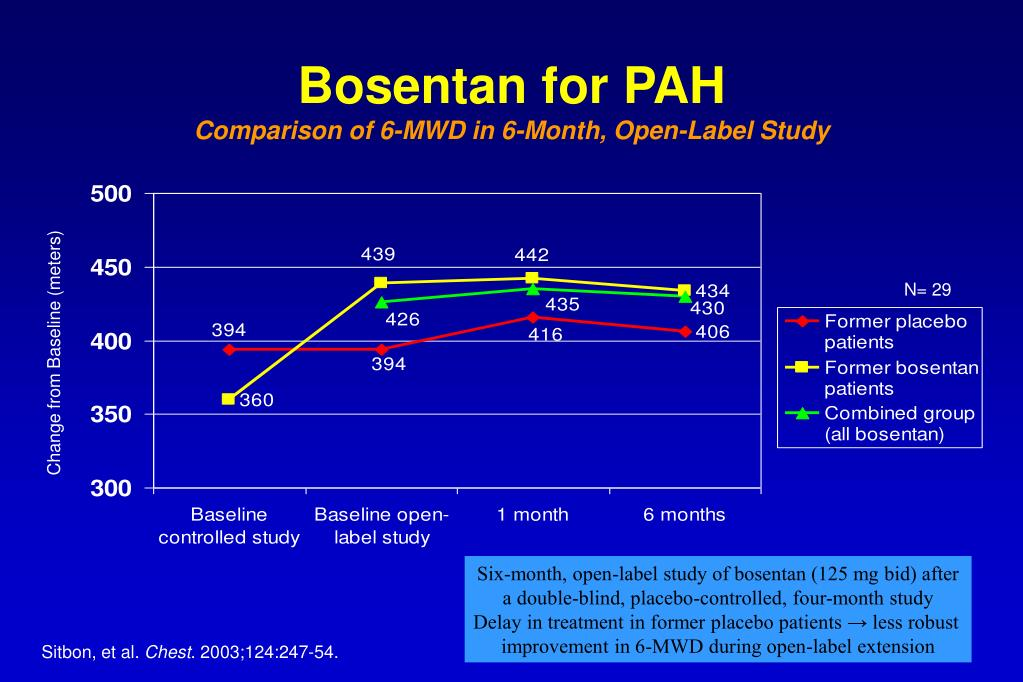 Bosentan for PAH