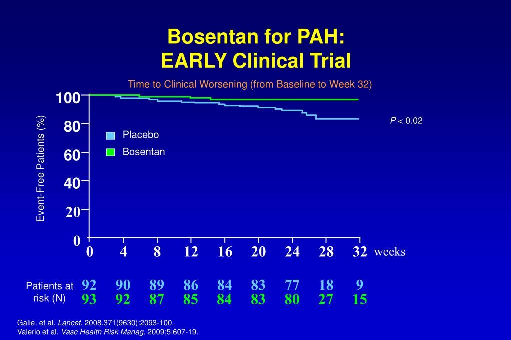 Bosentan for PAH: