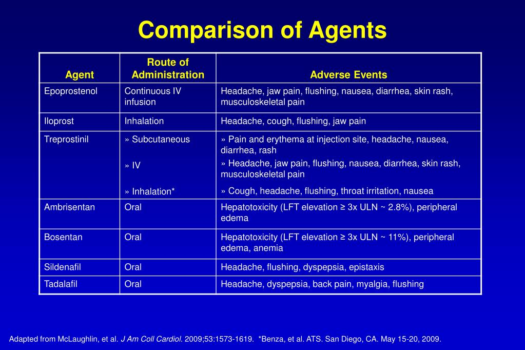 Comparison of Agents