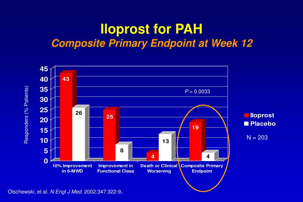 Iloprost for PAH