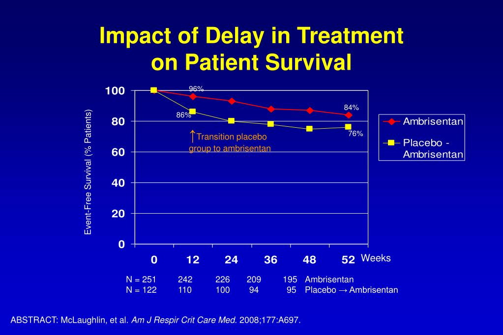 Impact of Delay in Treatment