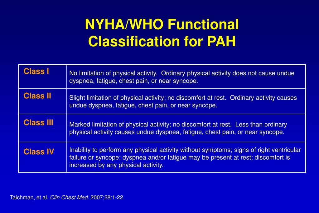 NYHA/WHO Functional