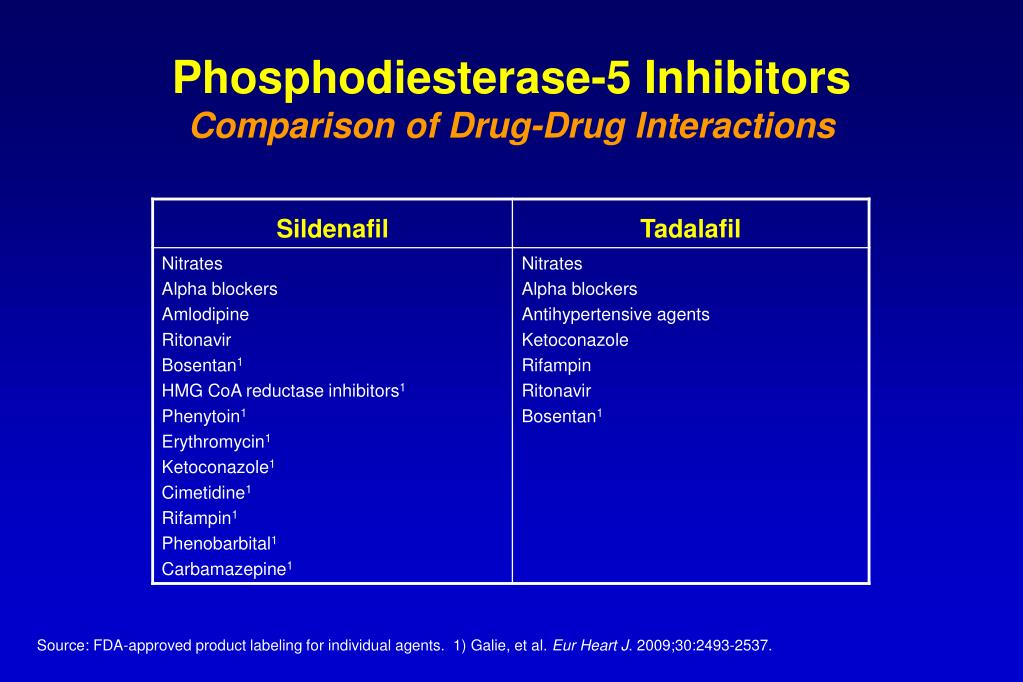 Phosphodiesterase-5 Inhibitors