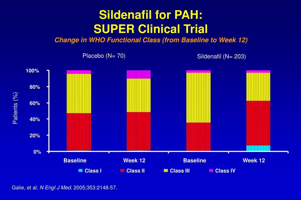 Sildenafil for PAH:
