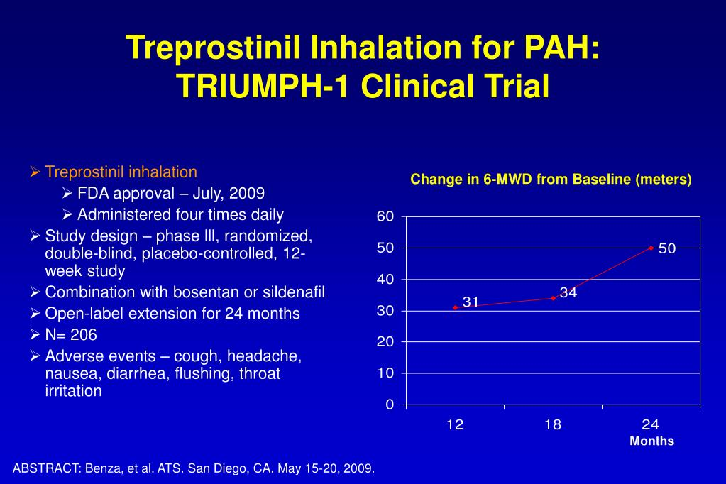 Treprostinil Inhalation for PAH: