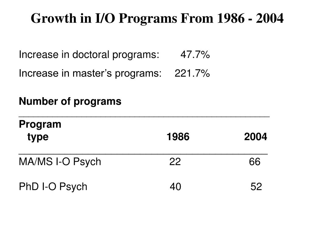 Growth in I/O Programs From 1986 - 2004