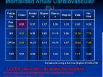 mortalidad anual cardiovascular