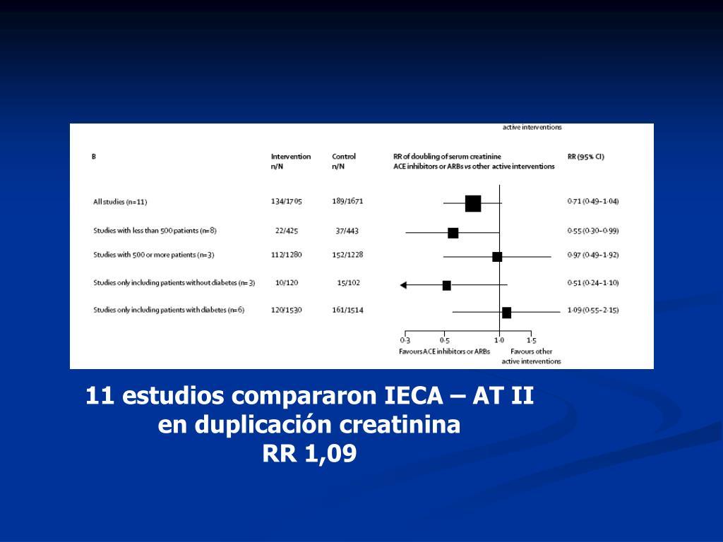 11 estudios compararon IECA – AT II  en duplicación creatinina