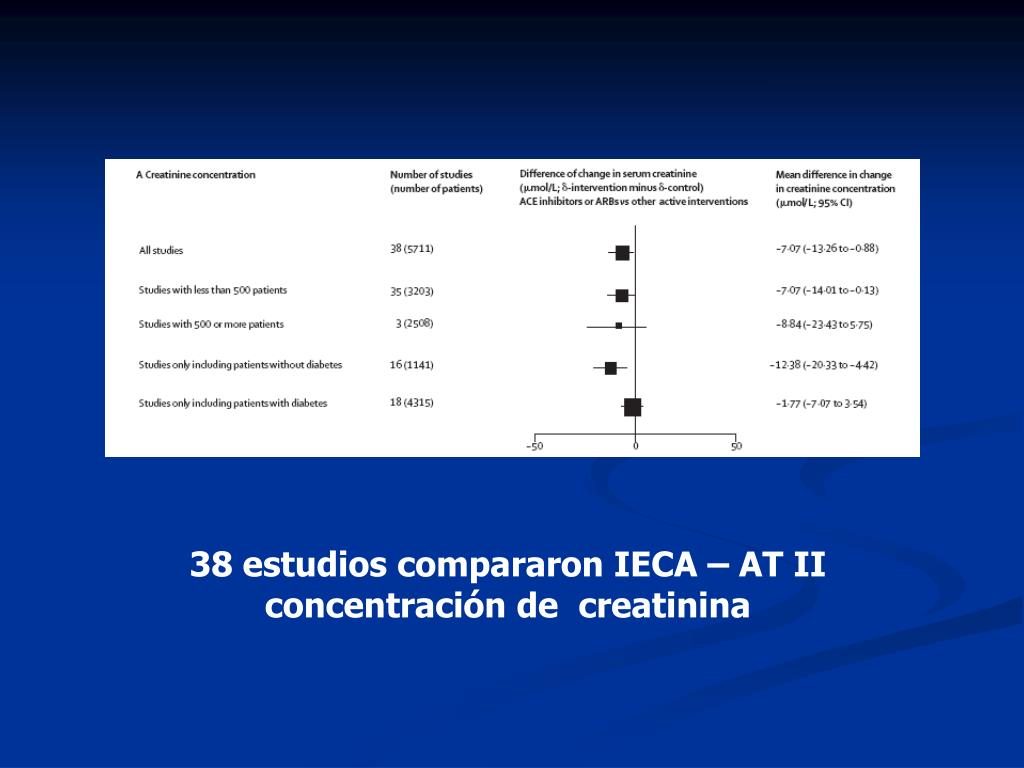 38 estudios compararon IECA – AT II  concentración de  creatinina