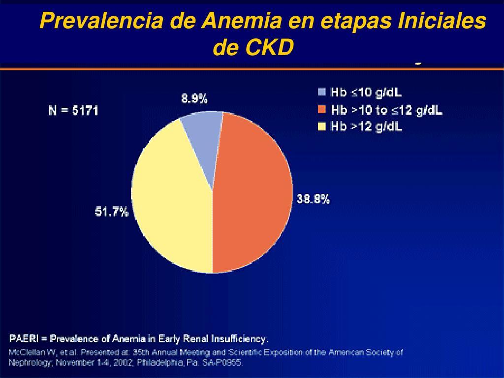 Prevalencia de Anemia en etapas Iniciales de CKD