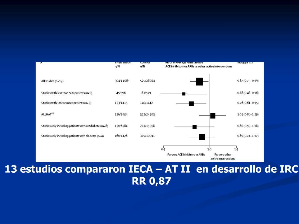 13 estudios compararon IECA – AT II  en desarrollo de IRC
