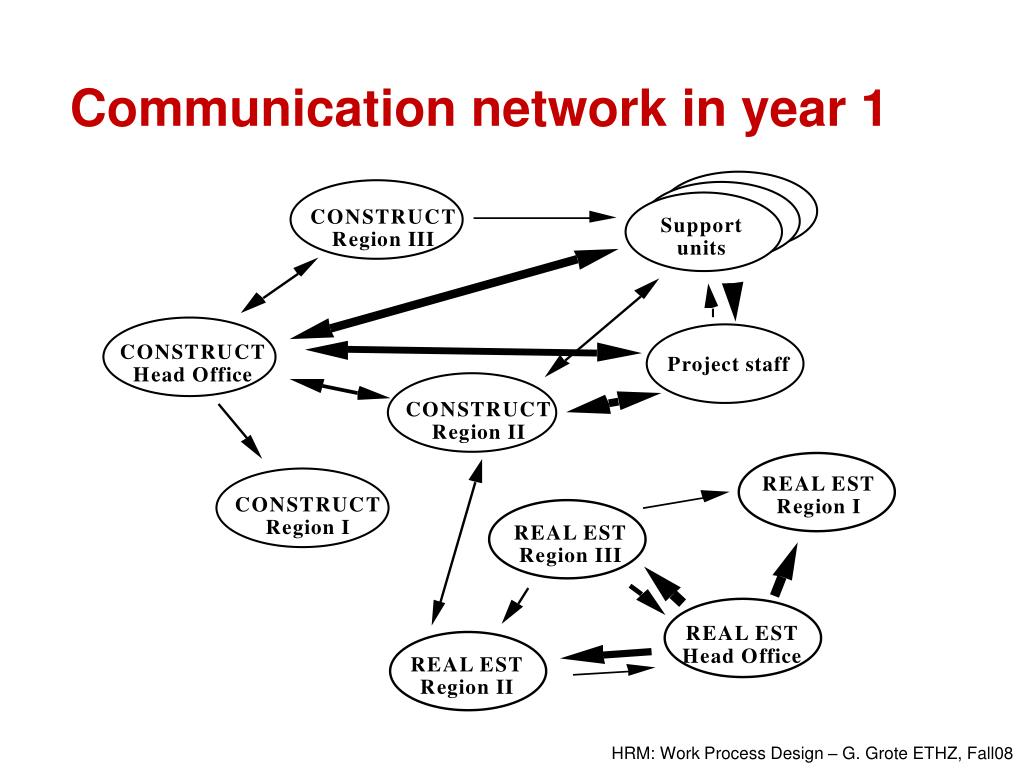 Communication network in year 1