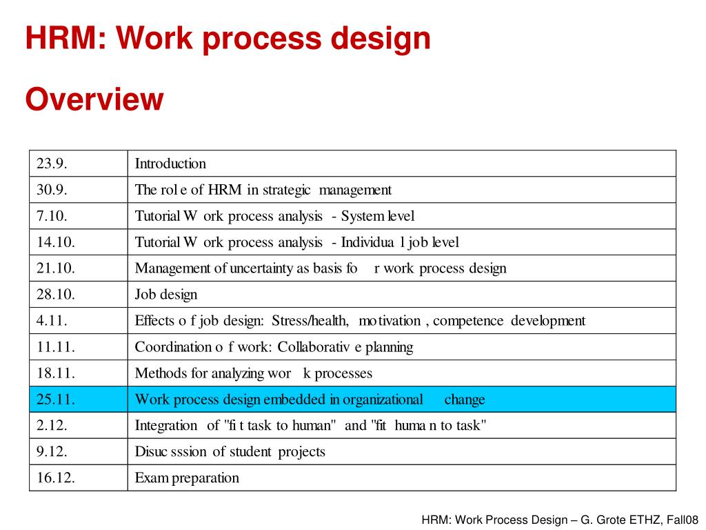 HRM: Work process design