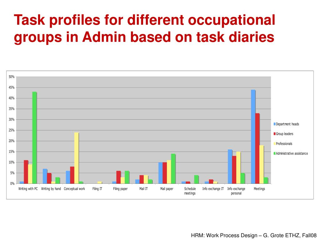 Task profiles for different occupational groups in Admin based on task diaries