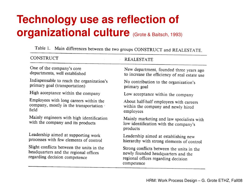 Technology use as reflection of organizational culture