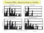 common pm 2 5 emission sources profiles