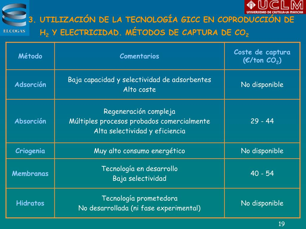 UTILIZACIÓN DE LA TECNOLOGÍA GICC EN COPRODUCCIÓN DE H