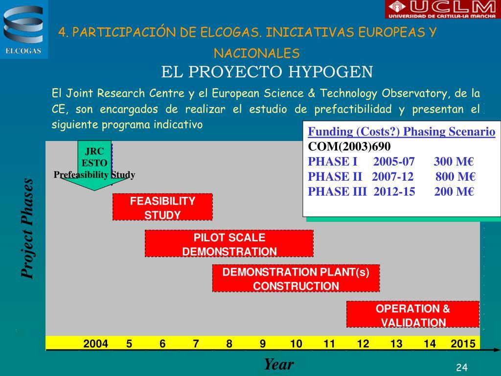 4. PARTICIPACIÓN DE ELCOGAS. INICIATIVAS EUROPEAS Y NACIONALES