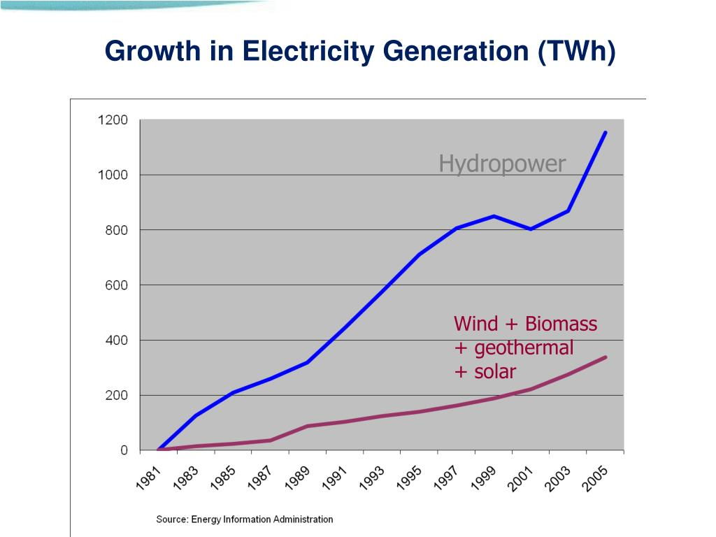 Growth in Electricity Generation (TWh)